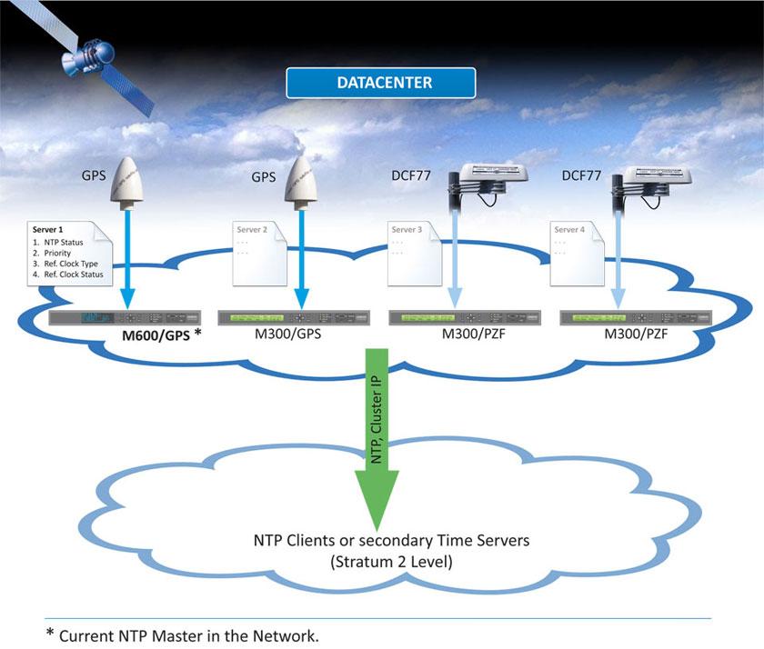 Wie kann ich einen NTP Cluster im Netzwerk aufbauen?